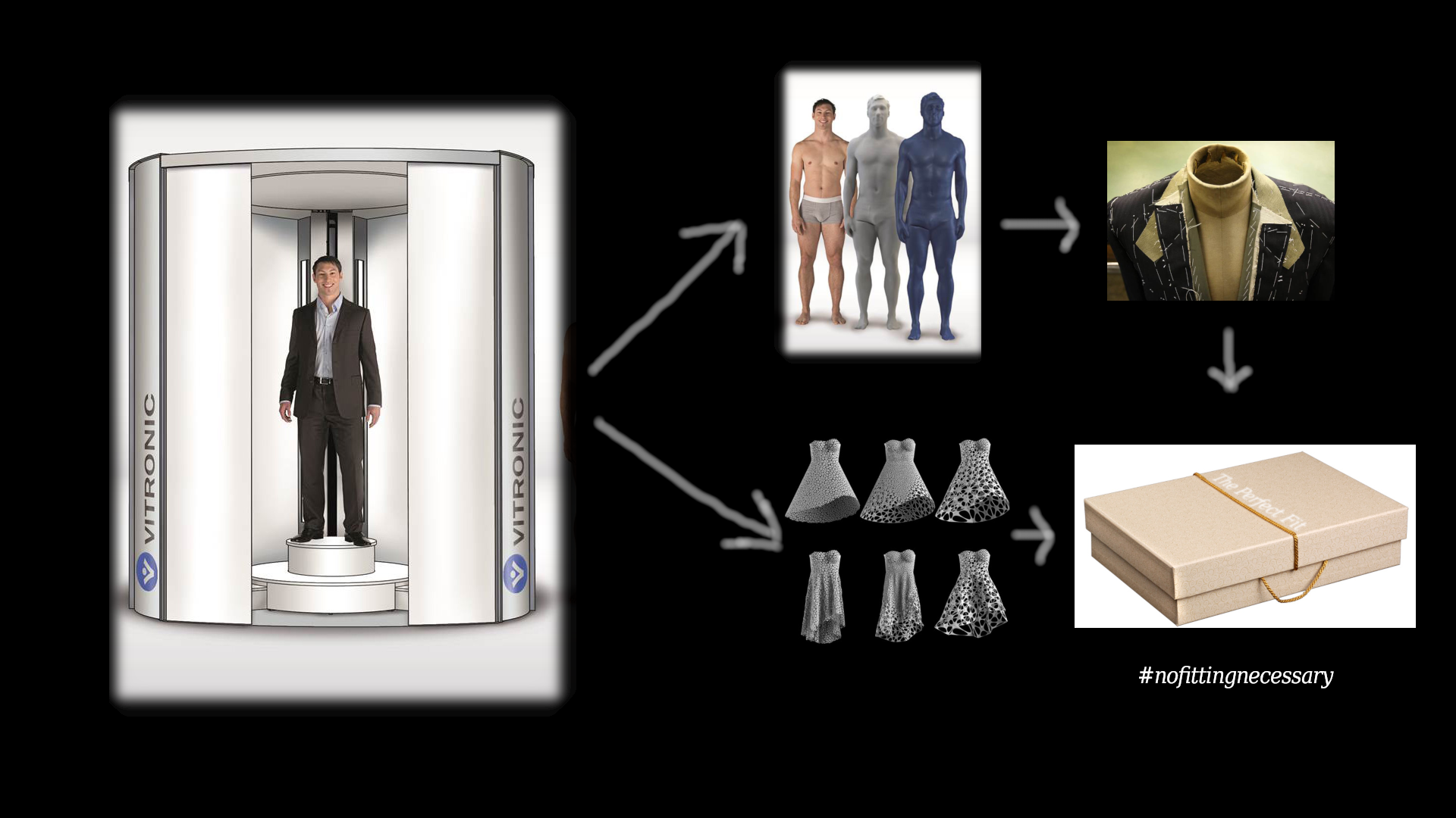 3D PRinting in bespoke mens fashion for keeping social distance and serving international clients anywhere in the world.