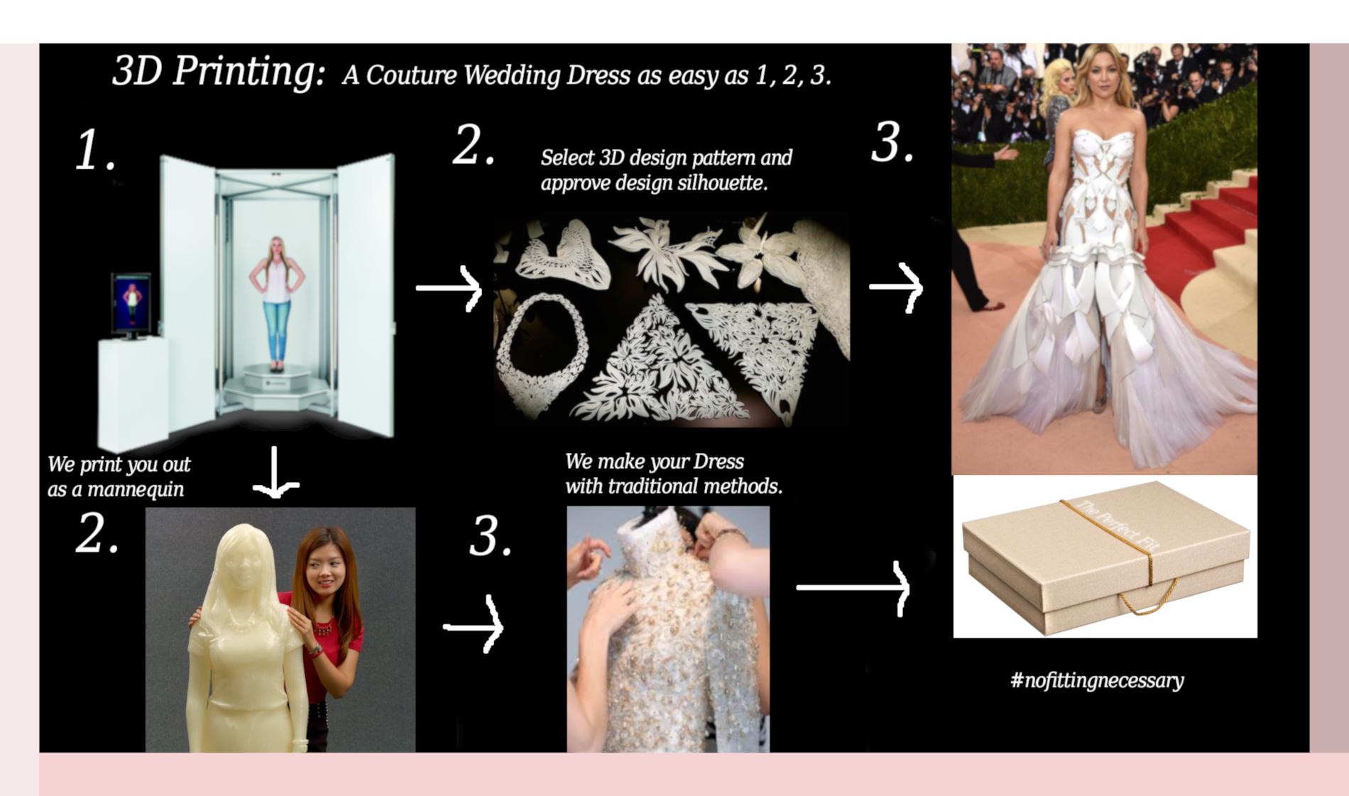 3D Printing Haute Couture Wedding Gown Flow Chart demonstrates how easy it now is for a client that can now be serviced anywhere on earth with no fittings needed. This is innovation.